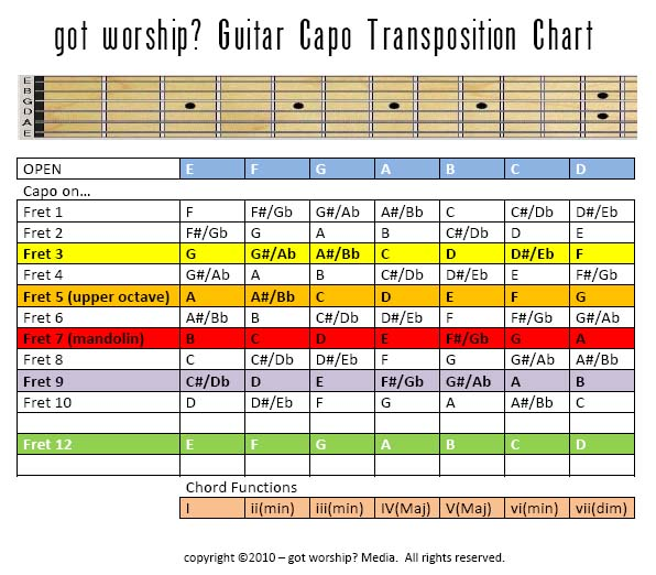 Using The Capo To Transpose | Weleadworship.Com
